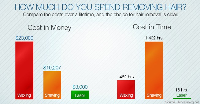 How Much Do You Spend Removing Hair